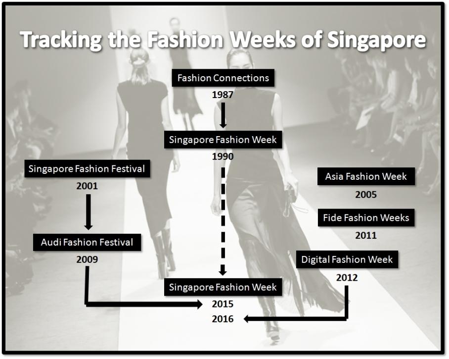 SG Fashion Weeks illustrated